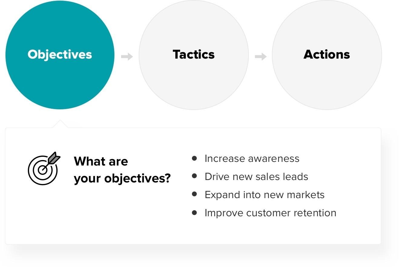 Digital-strategy-understanding-business-needs